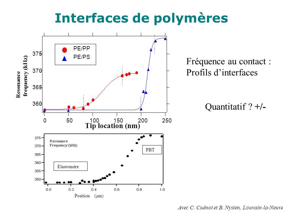 Interfaces de polymères 375 370 365 360 Resonance frequency (kHz) 250200150100500 Tip location (nm) PE/PP PE/PS Fréquence au contact : Profils dinterf