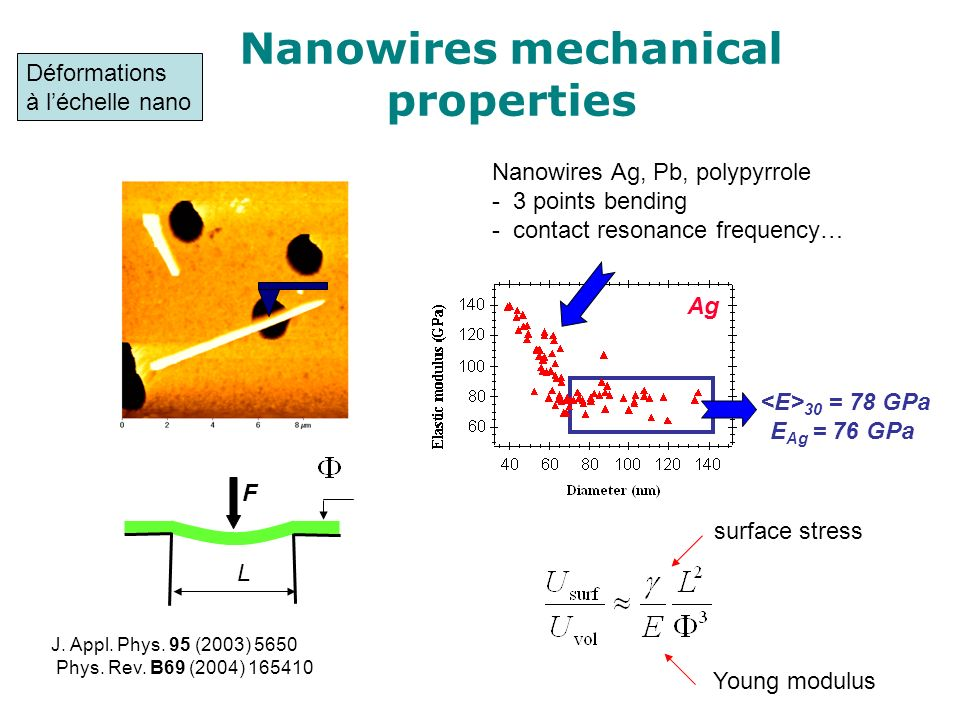 Nanowires mechanical properties Nanowires Ag, Pb, polypyrrole - 3 points bending - contact resonance frequency… F L surface stress Young modulus J. Ap
