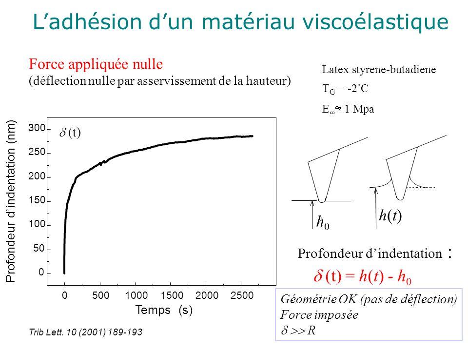 Ladhésion dun matériau viscoélastique h0h0 0 h(t)h(t) Profondeur dindentation : (t) = h(t) - h 0 Force appliquée nulle (déflection nulle par asserviss