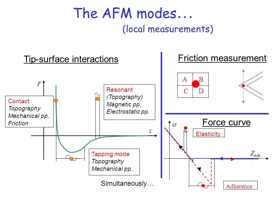 Si(SiO 2 ), Si 3 N 4 … (Pt, diamant, nanotube…) L = 100 – 200 µm k =.01 – 100 N/m R 0 = 10 – 300 kHz R = 3 – 50 nm Le microscope à force atomique : cantilevers et pointes