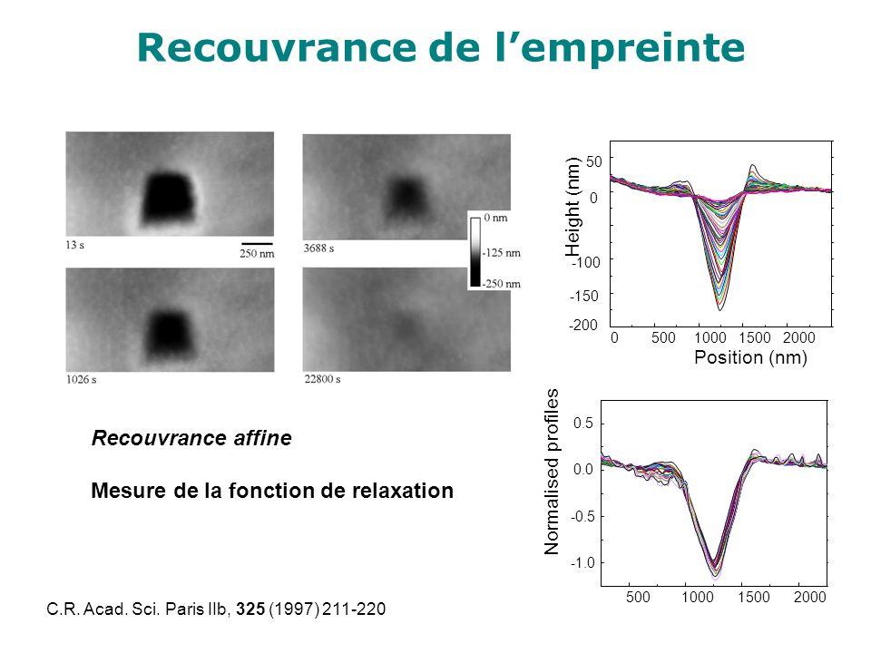 Recouvrance de lempreinte 500100015002000 -0.5 0.0 0.5 Normalised profiles Recouvrance affine Mesure de la fonction de relaxation C.R. Acad. Sci. Pari