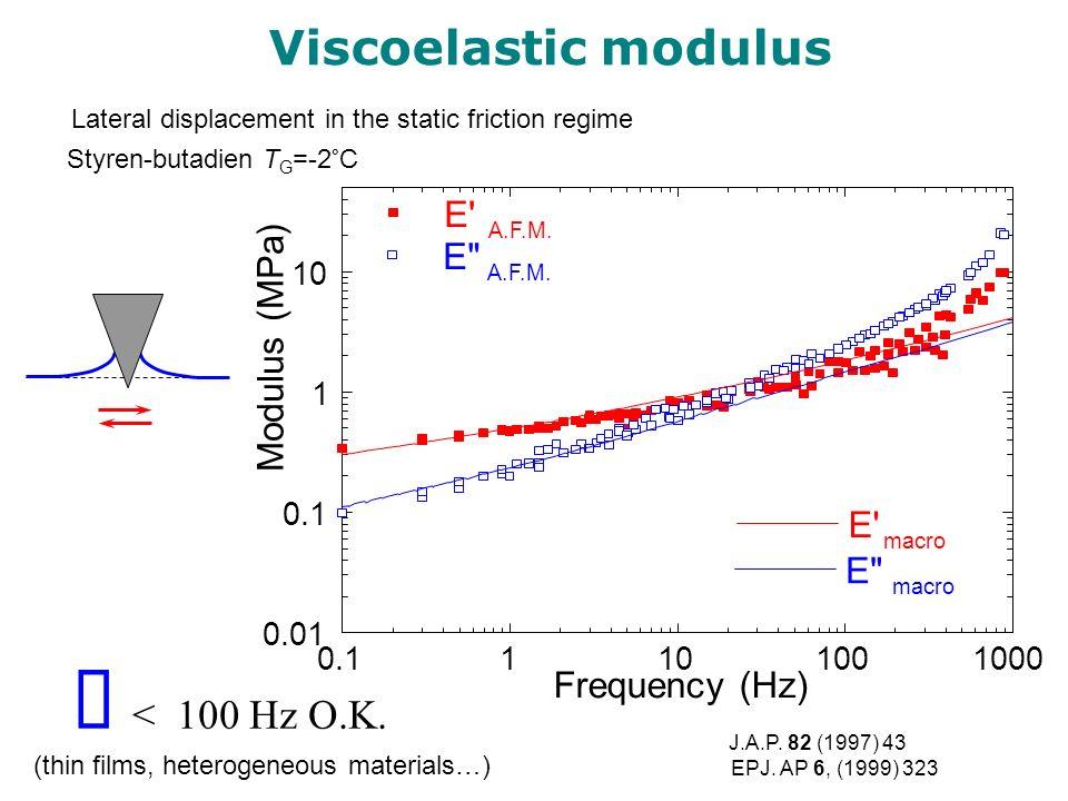 Viscoelastic modulus < 100 Hz O.K. 0.11101001000 0.01 0.1 1 10 E' macro E