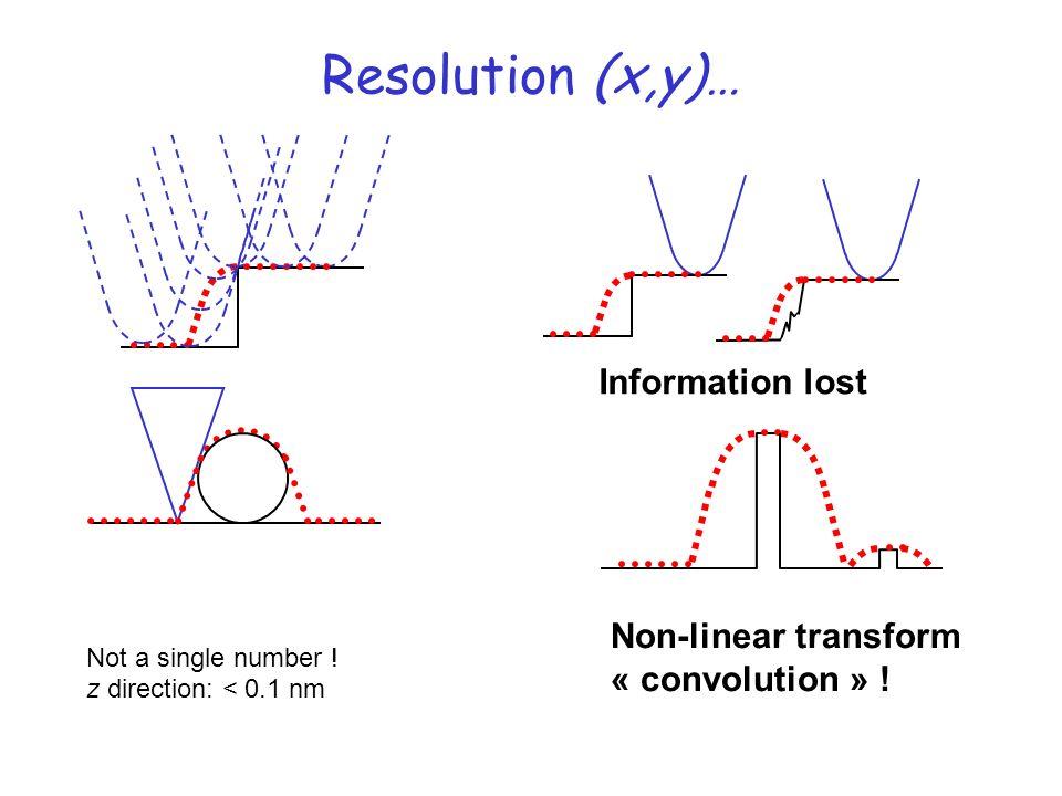 Interfaces de polymères 375 370 365 360 Resonance frequency (kHz) 250200150100500 Tip location (nm) PE/PP PE/PS Fréquence au contact : Profils dinterfaces Quantitatif .