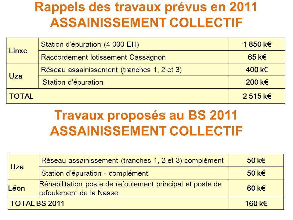 Rappels des travaux prévus en 2011 ASSAINISSEMENT COLLECTIF Linxe Station dépuration (4 000 EH)1 850 k Raccordement lotissement Cassagnon65 k Uza Réseau assainissement (tranches 1, 2 et 3)400 k Station dépuration200 k TOTAL2 515 k Travaux proposés au BS 2011 ASSAINISSEMENT COLLECTIF Uza Réseau assainissement (tranches 1, 2 et 3) complément50 k Station dépuration - complément50 k Léon Réhabilitation poste de refoulement principal et poste de refoulement de la Nasse 60 k TOTAL BS 2011160 k
