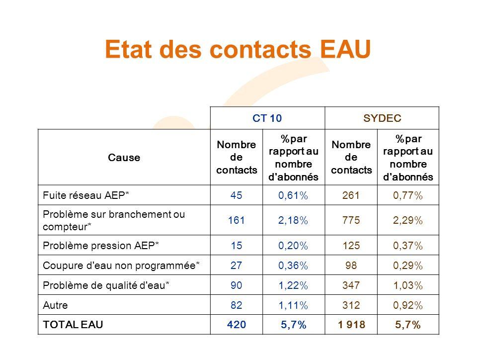 Etat des contacts EAU CT 10SYDEC Cause Nombre de contacts %par rapport au nombre d abonnés Nombre de contacts %par rapport au nombre d abonnés Fuite réseau AEP*450,61%2610,77% Problème sur branchement ou compteur* 1612,18%7752,29% Problème pression AEP*150,20%1250,37% Coupure d eau non programmée*270,36%980,29% Problème de qualité d eau*901,22%3471,03% Autre821,11%3120,92% TOTAL EAU4205,7%1 9185,7%