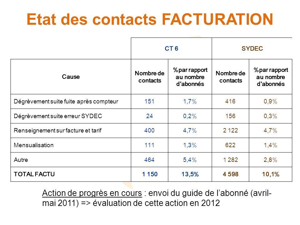 Etat des contacts FACTURATION Action de progrès en cours : envoi du guide de labonné (avril- mai 2011) => évaluation de cette action en 2012 CT 6SYDEC Cause Nombre de contacts %par rapport au nombre d abonnés Nombre de contacts %par rapport au nombre d abonnés Dégrèvement suite fuite après compteur1511,7%4160,9% Dégrèvement suite erreur SYDEC240,2%1560,3% Renseignement sur facture et tarif4004,7%2 1224,7% Mensualisation1111,3%6221,4% Autre4645,4%1 2822,8% TOTAL FACTU1 15013,5%4 59810,1%