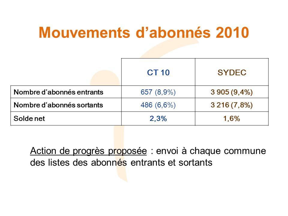 Mouvements dabonnés 2010 Action de progrès proposée : envoi à chaque commune des listes des abonnés entrants et sortants CT 10SYDEC Nombre dabonnés entrants657 (8,9%)3 905 (9,4%) Nombre dabonnés sortants486 (6,6%)3 216 (7,8%) Solde net2,3%1,6%