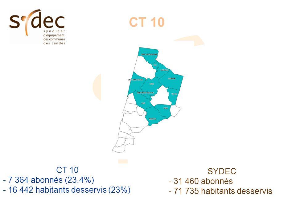 CT 10 - 7 364 abonnés (23,4%) - 16 442 habitants desservis (23%) SYDEC - 31 460 abonnés - 71 735 habitants desservis