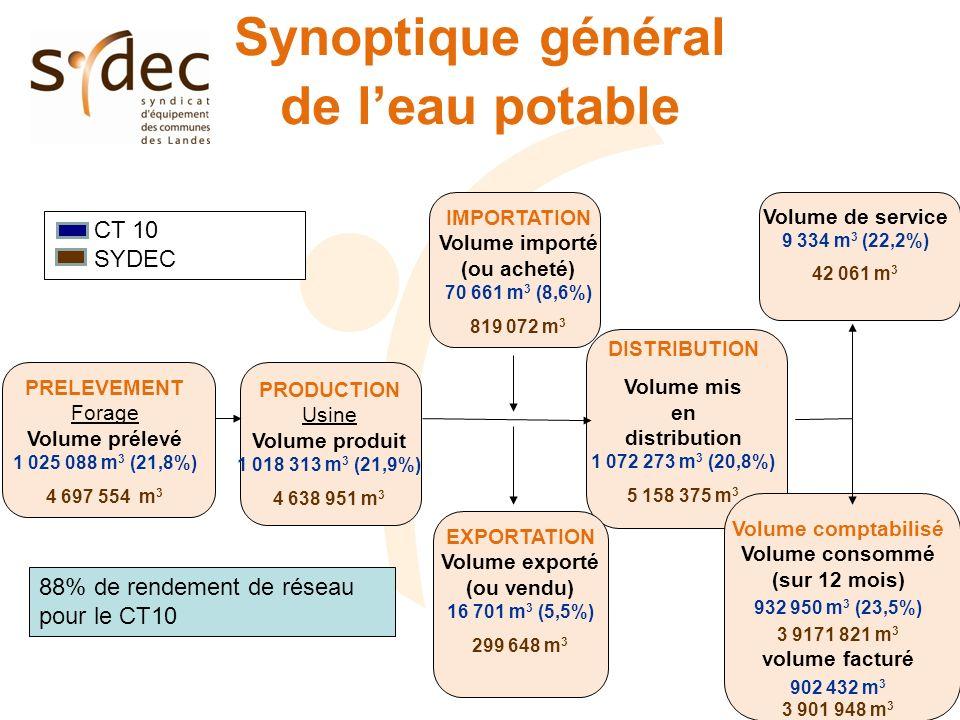 Synoptique général de leau potable IMPORTATION Volume importé (ou acheté) 70 661 m 3 (8,6%) 819 072 m 3 PRELEVEMENT Forage Volume prélevé 1 025 088 m 3 (21,8%) 4 697 554 m 3 PRODUCTION Usine Volume produit 1 018 313 m 3 (21,9%) 4 638 951 m 3 DISTRIBUTION Volume mis en distribution 1 072 273 m 3 (20,8%) 5 158 375 m 3 EXPORTATION Volume exporté (ou vendu) 16 701 m 3 (5,5%) 299 648 m 3 Volume de service 9 334 m 3 (22,2%) 42 061 m 3 Volume comptabilisé Volume consommé (sur 12 mois) 932 950 m 3 (23,5%) 3 9171 821 m 3 volume facturé 902 432 m 3 3 901 948 m 3 CT 10 SYDEC 88% de rendement de réseau pour le CT10