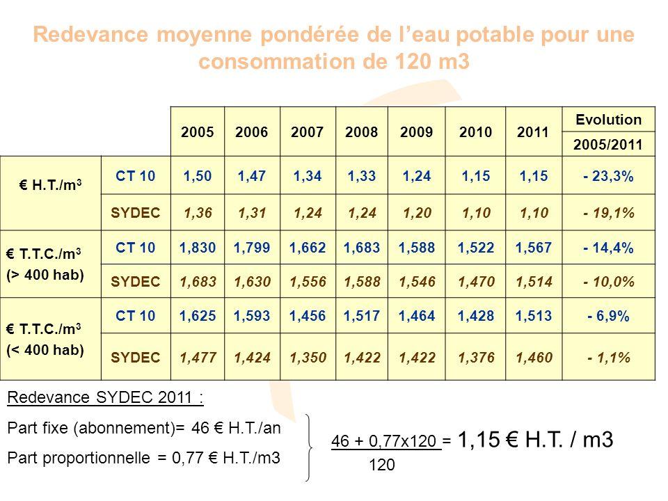 Redevance moyenne pondérée de leau potable pour une consommation de 120 m3 2005200620072008200920102011 Evolution 2005/2011 H.T./m 3 CT 101,501,471,341,331,241,15 - 23,3% SYDEC1,361,311,24 1,201,10 - 19,1% T.T.C./m 3 (> 400 hab) CT 101,8301,7991,6621,6831,5881,5221,567- 14,4% SYDEC1,6831,6301,5561,5881,5461,4701,514- 10,0% T.T.C./m 3 (< 400 hab) CT 101,6251,5931,4561,5171,4641,4281,513- 6,9% SYDEC1,4771,4241,3501,422 1,3761,460- 1,1% Redevance SYDEC 2011 : Part fixe (abonnement)= 46 H.T./an Part proportionnelle = 0,77 H.T./m3 46 + 0,77x120 = 1,15 H.T.