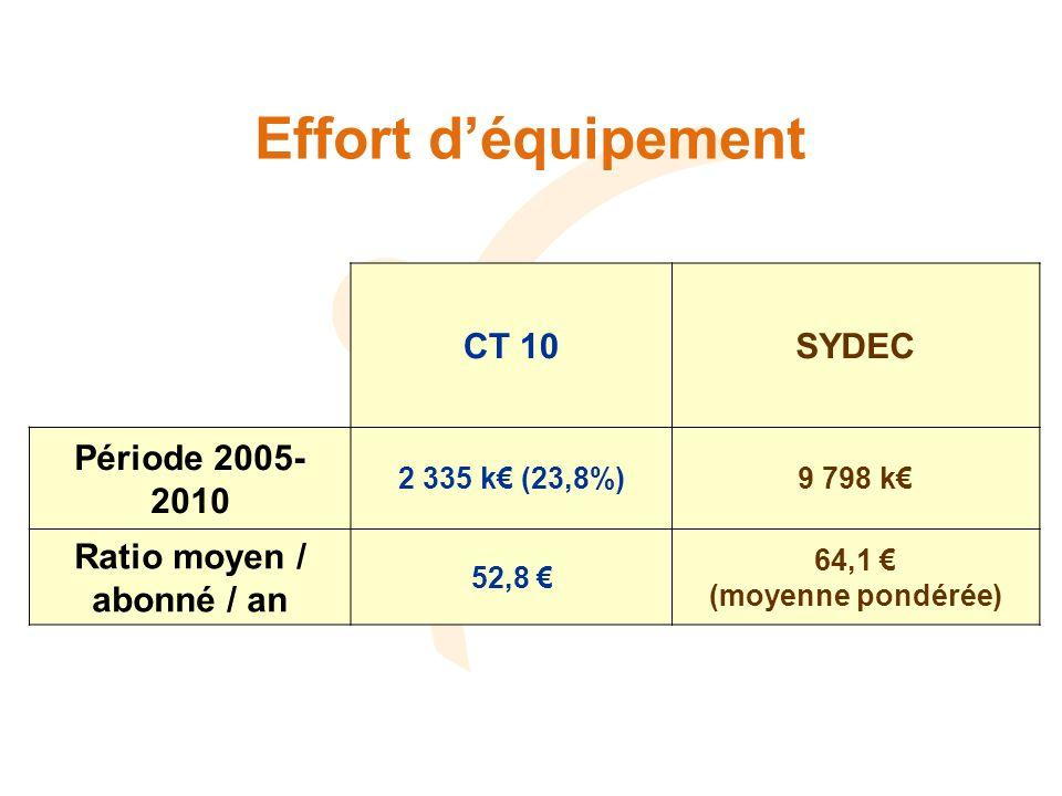 Effort déquipement CT 10SYDEC Période 2005- 2010 2 335 k (23,8%)9 798 k Ratio moyen / abonné / an 52,8 64,1 (moyenne pondérée)