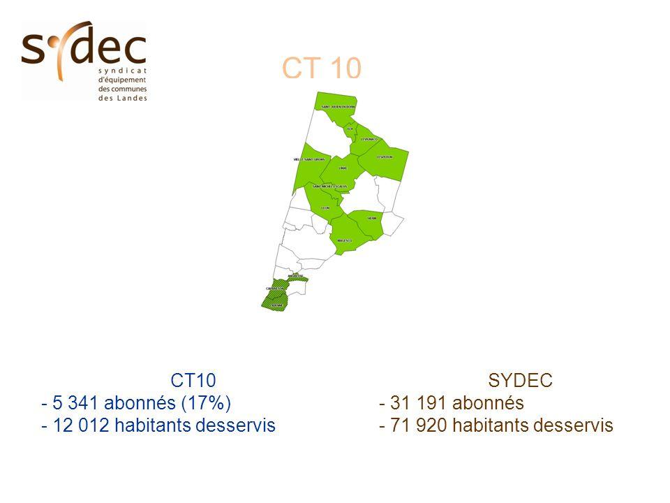 CT 10 - 5 341 abonnés (17%) - 12 012 habitants desservis SYDEC - 31 191 abonnés - 71 920 habitants desservis