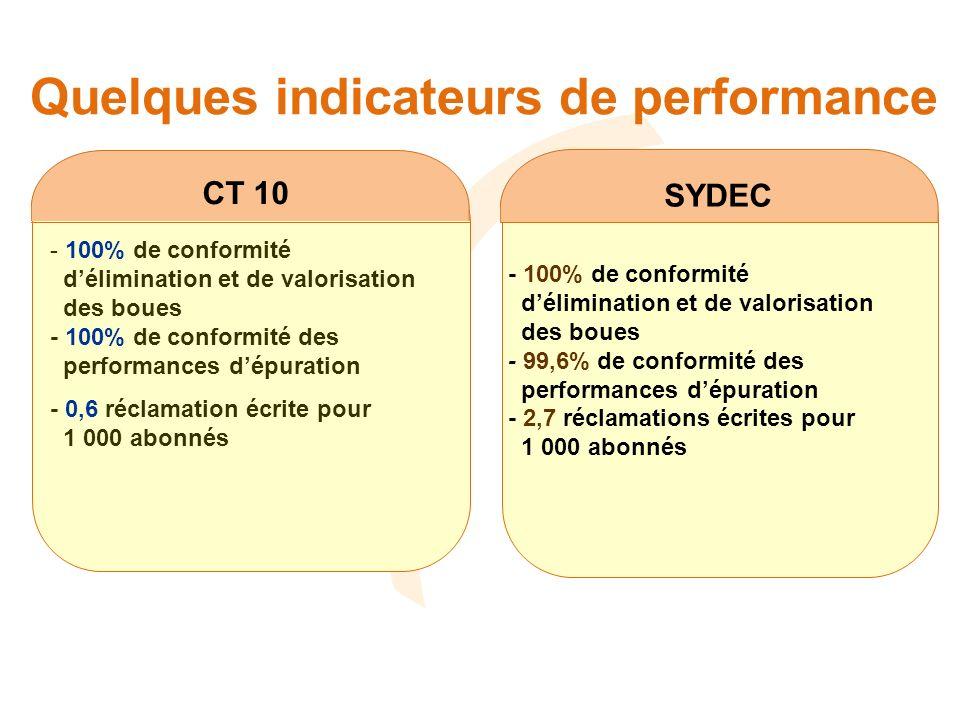 Quelques indicateurs de performance SYDEC CT 10 - 100% de conformité délimination et de valorisation des boues - 100% de conformité des performances dépuration - 0,6 réclamation écrite pour 1 000 abonnés - 100% de conformité délimination et de valorisation des boues - 99,6% de conformité des performances dépuration - 2,7 réclamations écrites pour 1 000 abonnés