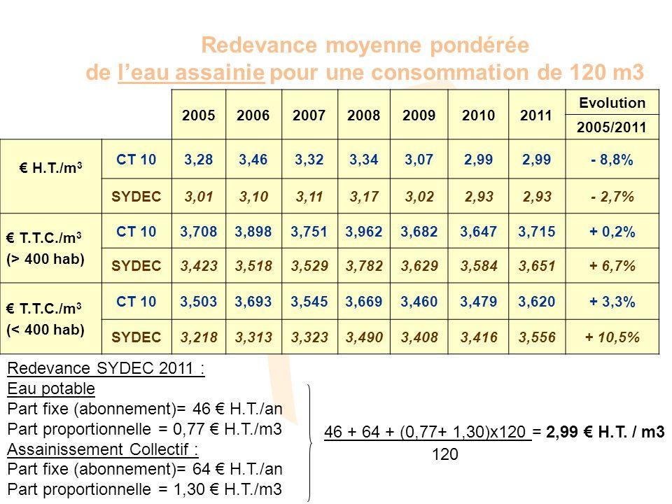 Redevance moyenne pondérée de leau assainie pour une consommation de 120 m3 2005200620072008200920102011 Evolution 2005/2011 H.T./m 3 CT 103,283,463,323,343,072,99 - 8,8% SYDEC3,013,103,113,173,022,93 - 2,7% T.T.C./m 3 (> 400 hab) CT 103,7083,8983,7513,9623,6823,6473,715+ 0,2% SYDEC3,4233,5183,5293,7823,6293,5843,651+ 6,7% T.T.C./m 3 (< 400 hab) CT 103,5033,6933,5453,6693,4603,4793,620+ 3,3% SYDEC3,2183,3133,3233,4903,4083,4163,556+ 10,5% Redevance SYDEC 2011 : Eau potable Part fixe (abonnement)= 46 H.T./an Part proportionnelle = 0,77 H.T./m3 Assainissement Collectif : Part fixe (abonnement)= 64 H.T./an Part proportionnelle = 1,30 H.T./m3 46 + 64 + (0,77+ 1,30)x120 = 2,99 H.T.