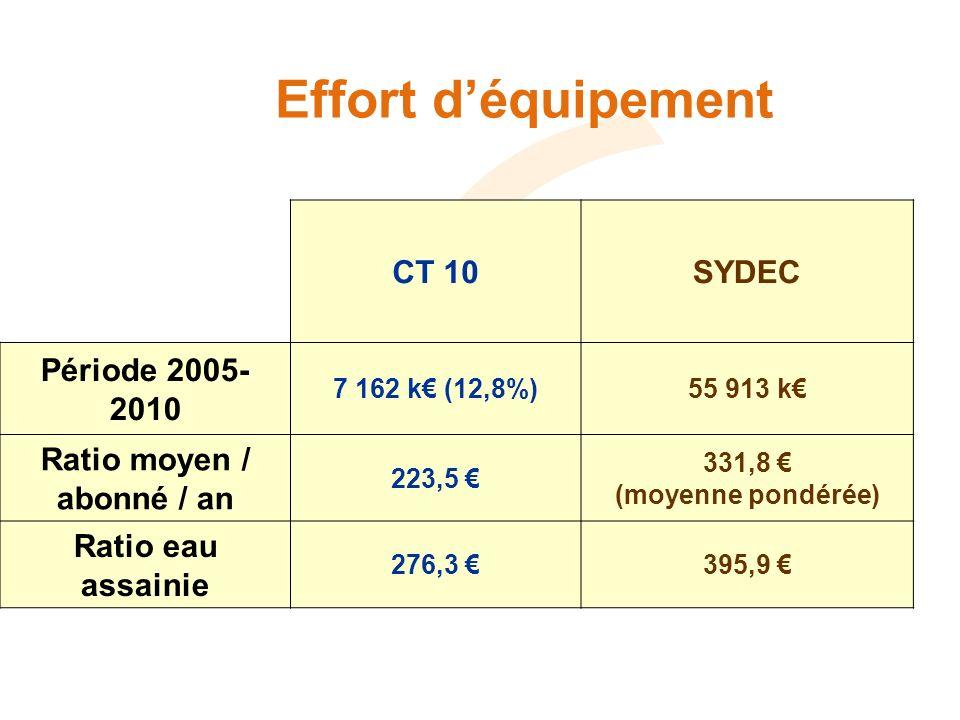 Effort déquipement CT 10SYDEC Période 2005- 2010 7 162 k (12,8%)55 913 k Ratio moyen / abonné / an 223,5 331,8 (moyenne pondérée) Ratio eau assainie 276,3 395,9