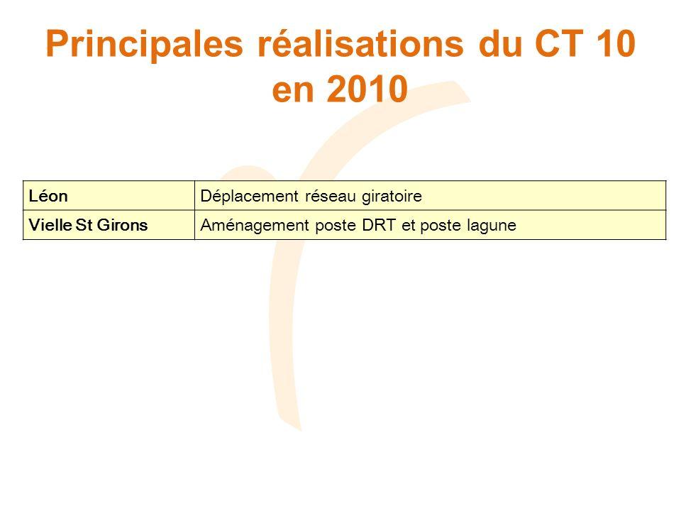 Principales réalisations du CT 10 en 2010 Léon Déplacement réseau giratoire Vielle St Girons Aménagement poste DRT et poste lagune