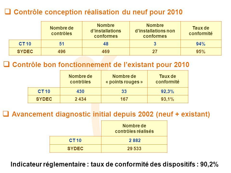 Contrôle conception réalisation du neuf pour 2010 Contrôle bon fonctionnement de lexistant pour 2010 Avancement diagnostic initial depuis 2002 (neuf + existant) Indicateur réglementaire : taux de conformité des dispositifs : 90,2% Nombre de contrôles Nombre dinstallations conformes Nombre dinstallations non conformes Taux de conformité CT 105148394% SYDEC4964692795% Nombre de contrôles Nombre de « points rouges » Taux de conformité CT 104303392,3% SYDEC2 43416793,1% Nombre de contrôles réalisés CT 10 2 882 SYDEC29 533
