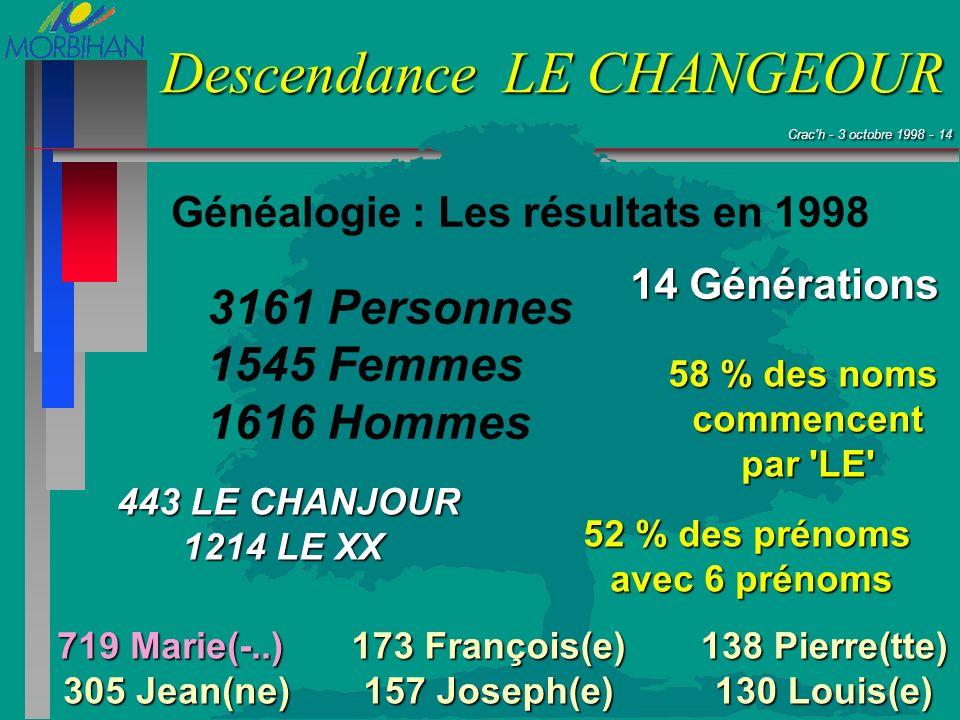 Crac'h - 3 octobre 1998 - 14 Crac'h - 3 octobre 1998 - 14 Descendance LE CHANGEOUR 3161 Personnes 1545 Femmes 1616 Hommes 443 LE CHANJOUR 1214 LE XX 7