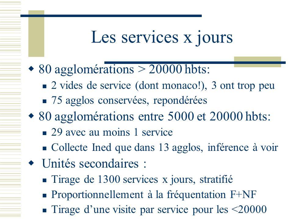 Les services x jours 80 agglomérations > 20000 hbts: 2 vides de service (dont monaco!), 3 ont trop peu 75 agglos conservées, repondérées 80 agglomérat