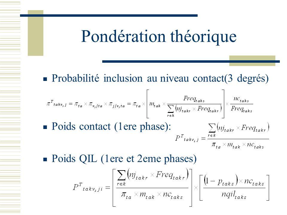 Pondération théorique Probabilité inclusion au niveau contact(3 degrés) Poids contact (1ere phase): Poids QIL (1ere et 2eme phases)