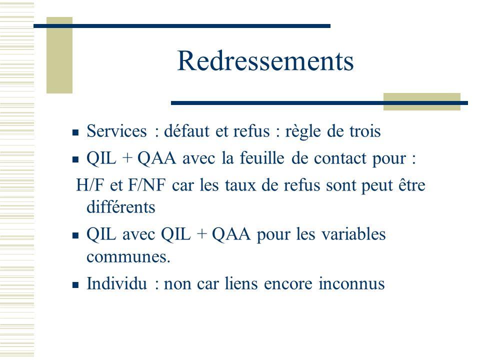 Redressements Services : défaut et refus : règle de trois QIL + QAA avec la feuille de contact pour : H/F et F/NF car les taux de refus sont peut être