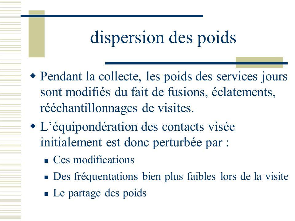 dispersion des poids Pendant la collecte, les poids des services jours sont modifiés du fait de fusions, éclatements, rééchantillonnages de visites. L