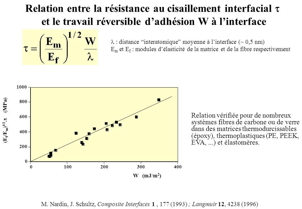 Relation entre la résistance au cisaillement interfacial et le travail réversible dadhésion W à linterface : distance interatomique moyenne à linterfa