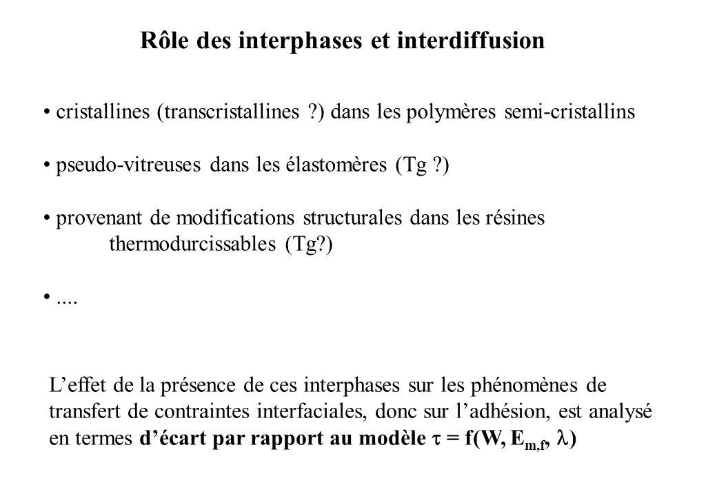 cristallines (transcristallines ?) dans les polymères semi-cristallins pseudo-vitreuses dans les élastomères (Tg ?) provenant de modifications structu
