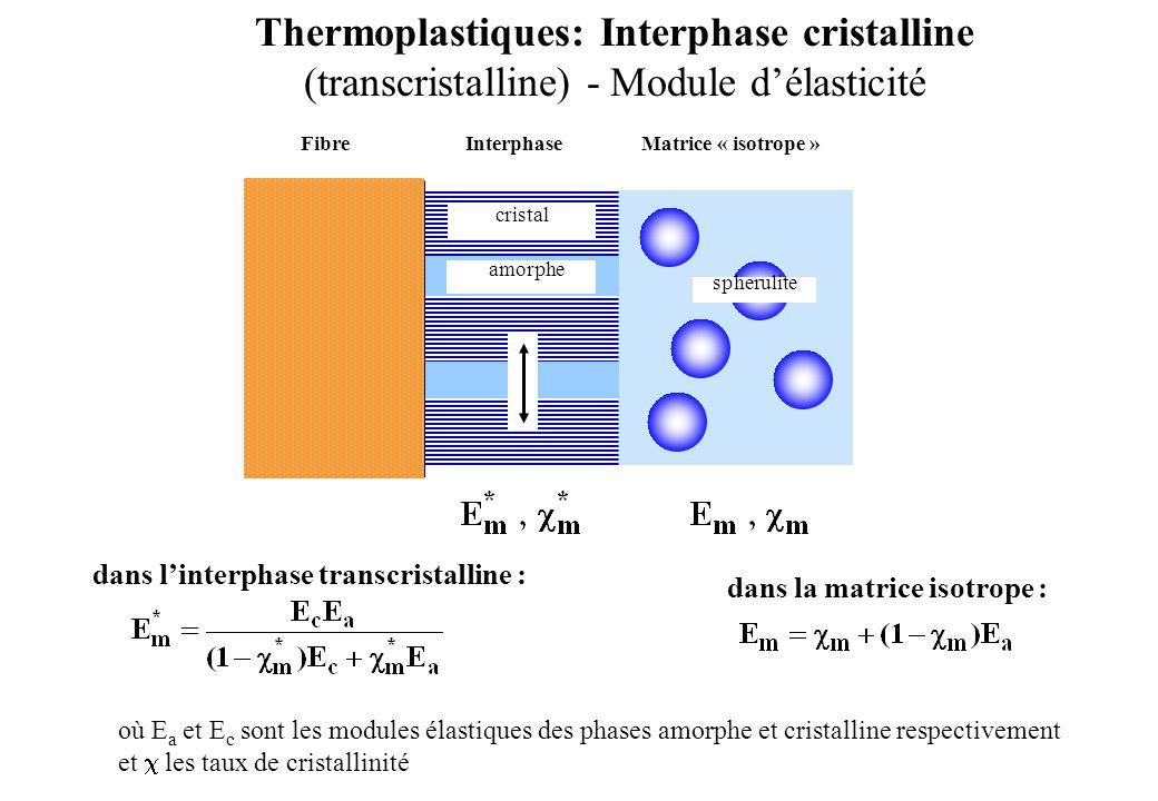 dans la matrice isotrope : dans linterphase transcristalline : où E a et E c sont les modules élastiques des phases amorphe et cristalline respectivem