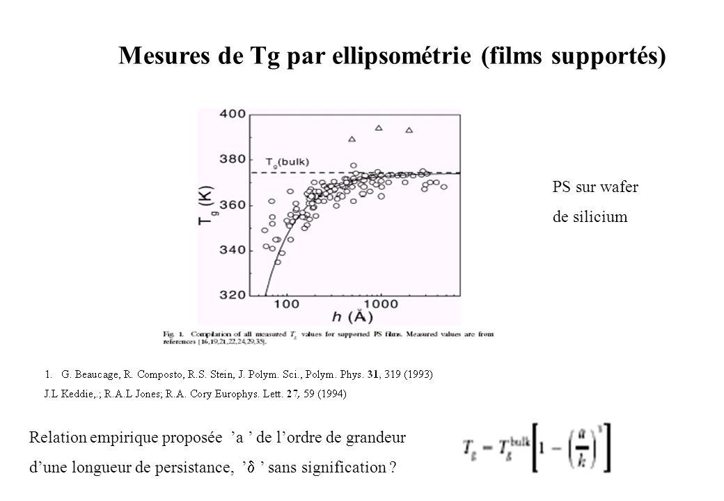 Mesures de Tg par ellipsométrie (films supportés) PS sur wafer de silicium Relation empirique proposée a de lordre de grandeur dune longueur de persis