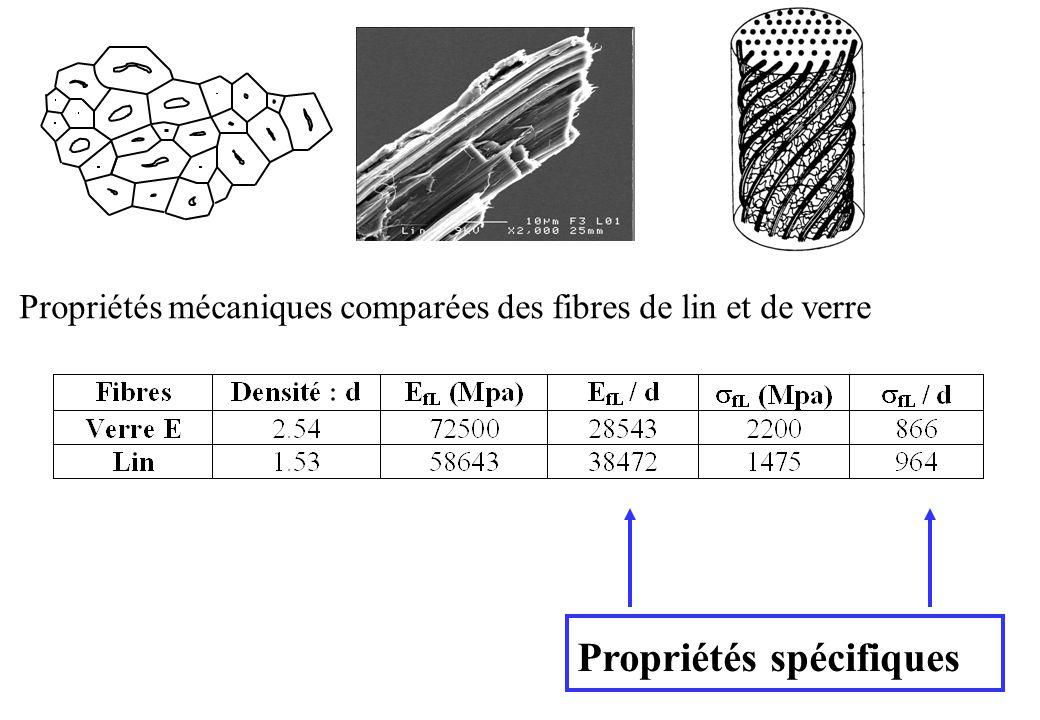 Propriétés mécaniques comparées des fibres de lin et de verre Propriétés spécifiques