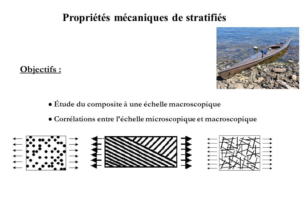 Propriétés mécaniques de stratifiés Objectifs : Étude du composite à une échelle macroscopique Corrélations entre léchelle microscopique et macroscopi