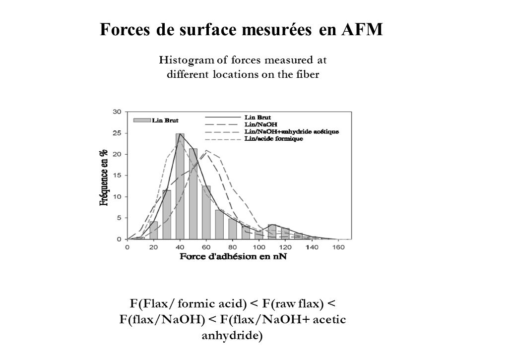 Histogram of forces measured at different locations on the fiber F(Flax/ formic acid) < F(raw flax) < F(flax/NaOH) < F(flax/NaOH+ acetic anhydride) Fo