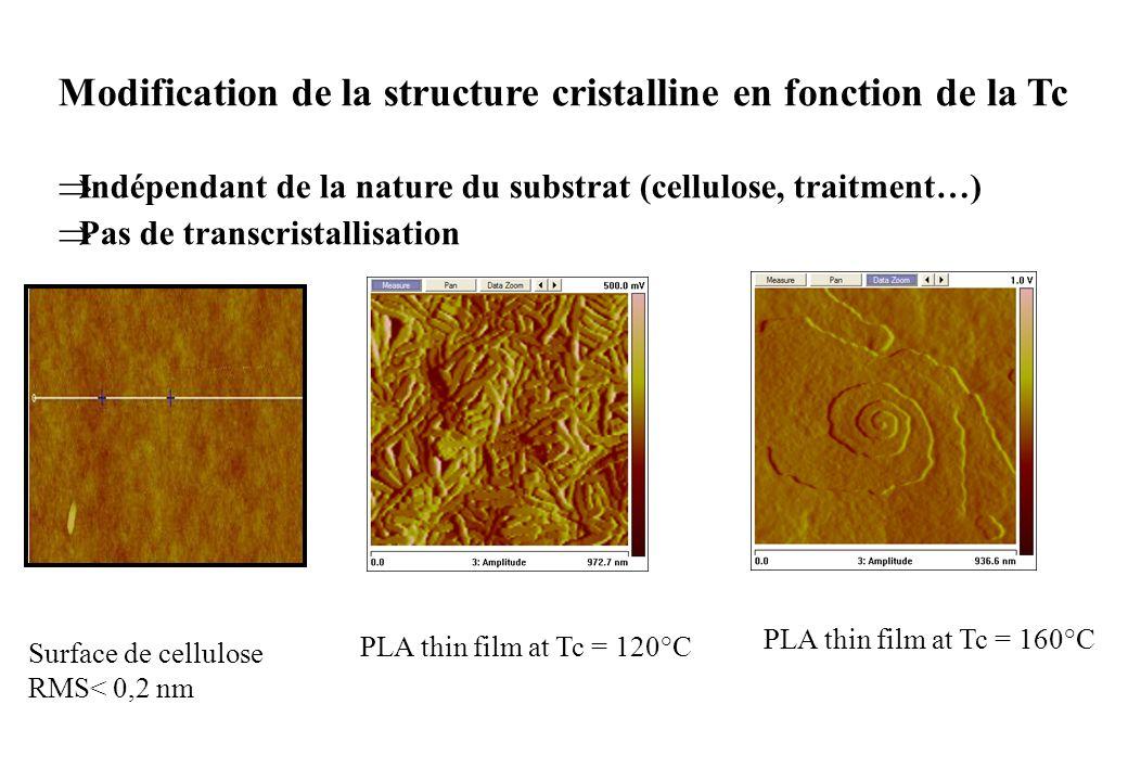 PLA thin film at Tc = 120°C PLA thin film at Tc = 160°C Modification de la structure cristalline en fonction de la Tc Indépendant de la nature du subs