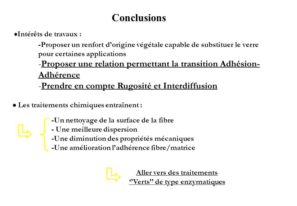 Conclusions Les traitements chimiques entraînent : -Un nettoyage de la surface de la fibre - Une meilleure dispersion -Une diminution des propriétés m