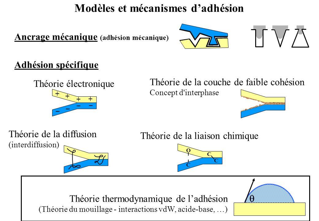 Modèles et mécanismes dadhésion Ancrage mécanique (adhésion mécanique) Théorie thermodynamique de ladhésion (Théorie du mouillage - interactions vdW,