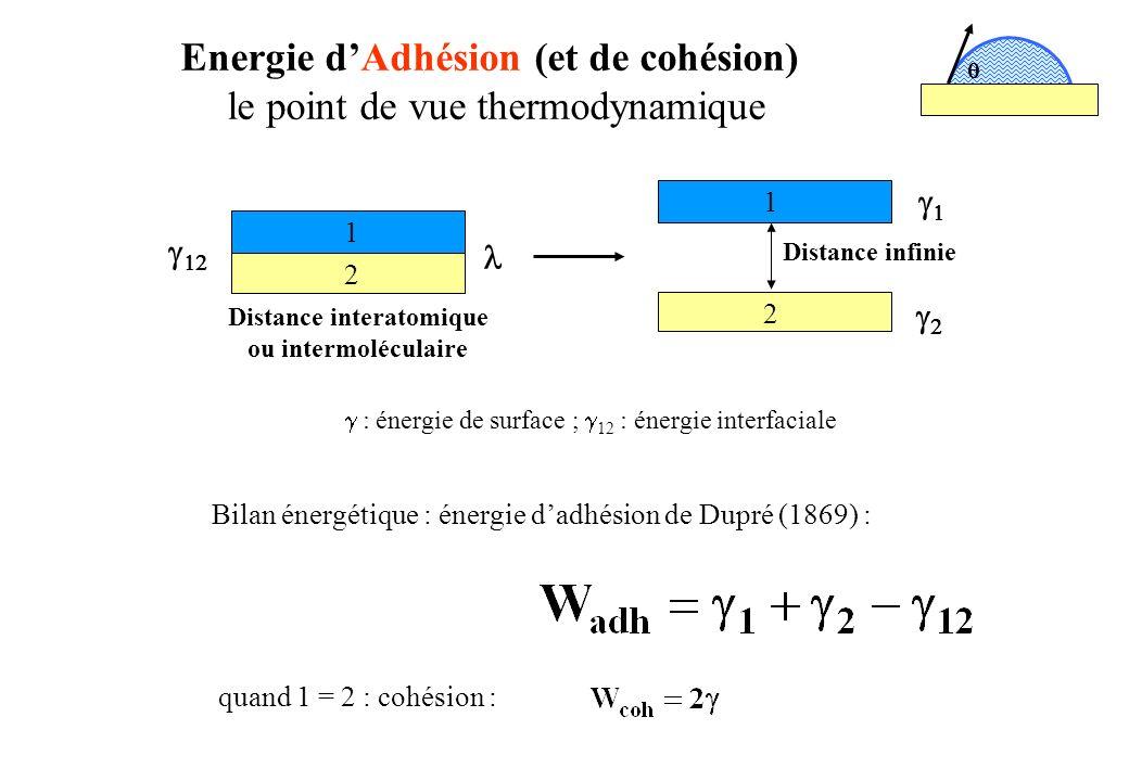 Energie dAdhésion (et de cohésion) le point de vue thermodynamique Bilan énergétique : énergie dadhésion de Dupré (1869) : quand 1 = 2 : cohésion : Di