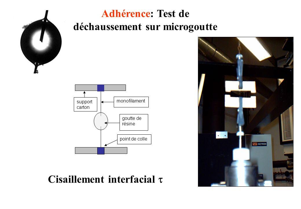 monofilament goutte de résine support carton point de colle Adhérence: Test de déchaussement sur microgoutte Cisaillement interfacial