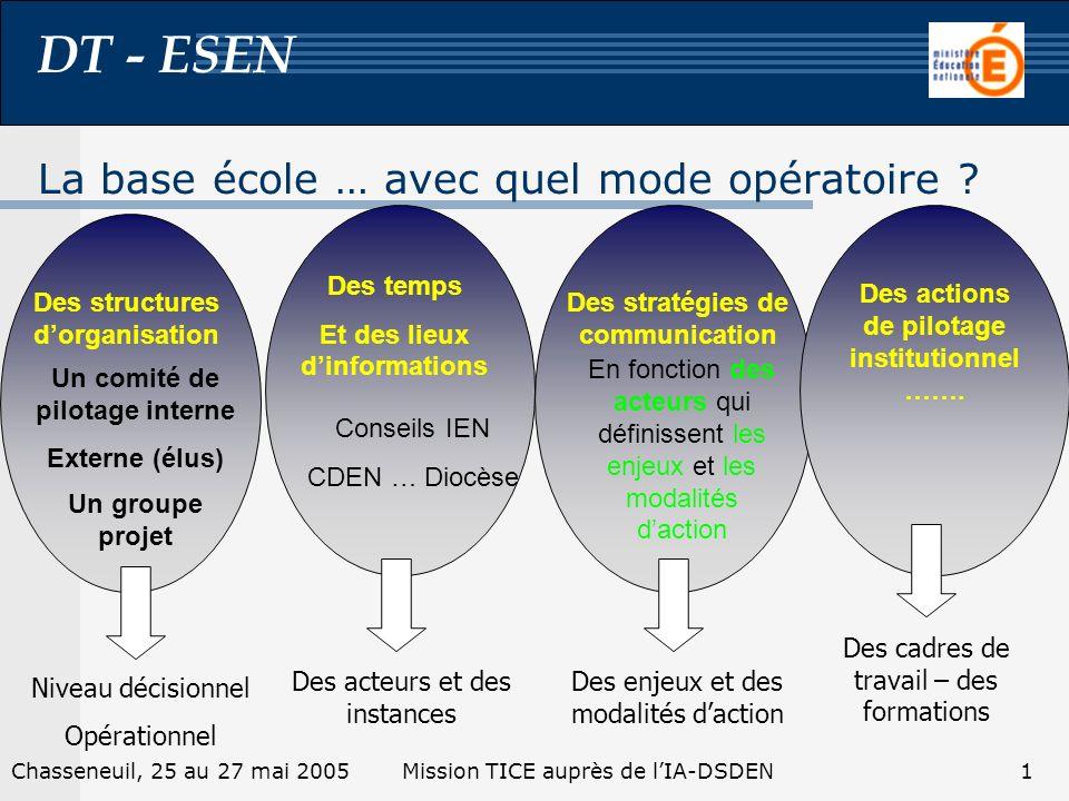 DT - ESEN 1Chasseneuil, 25 au 27 mai 2005Mission TICE auprès de lIA-DSDEN La base école … avec quel mode opératoire .