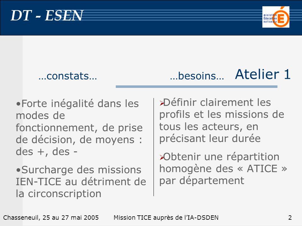 DT - ESEN 3Chasseneuil, 25 au 27 mai 2005Mission TICE auprès de lIA-DSDEN Atelier 1 Construire une expertise pédagogique de lIEN- Tice : quels usages .