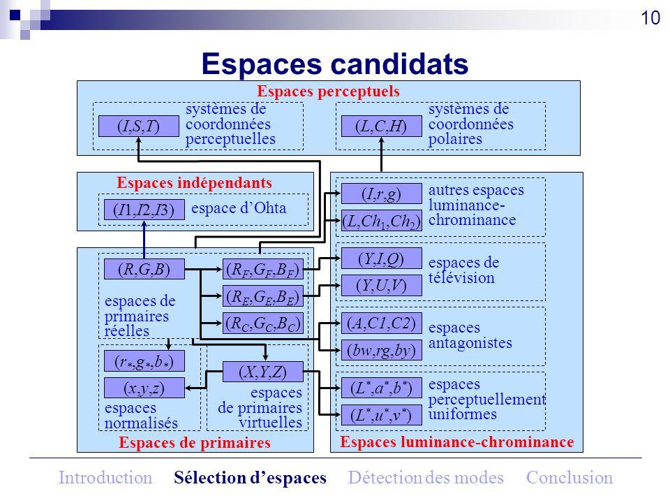 Espaces candidats (R,G,B)(R,G,B) Espaces de primaires (R,G,B)(R,G,B) espaces de primaires réelles (RE,GE,BE)(RE,GE,BE) (RF,GF,BF)(RF,GF,BF) (RC,GC,BC)
