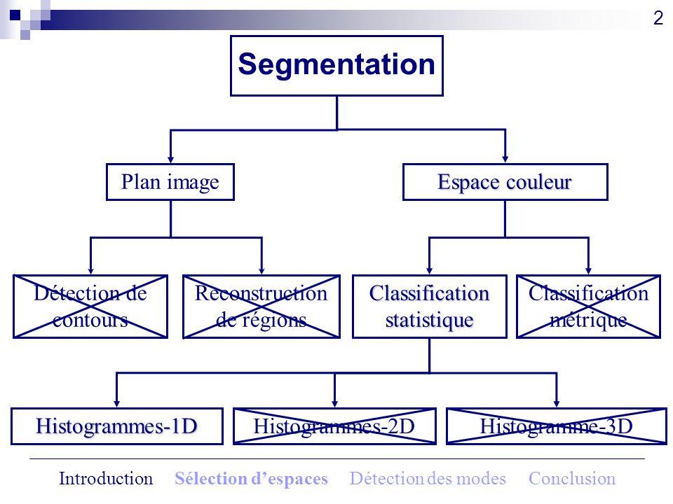 Segmentation 2 Détection de contours Reconstruction de régions Classification métrique Classification statistique Histogrammes-1D Histogrammes-2DHisto