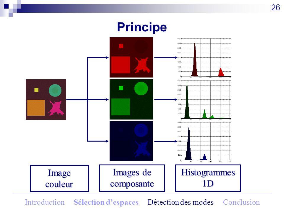 Principe 26 Image couleur Images de composante Histogrammes 1D Introduction Sélection despaces Détection des modes Conclusion
