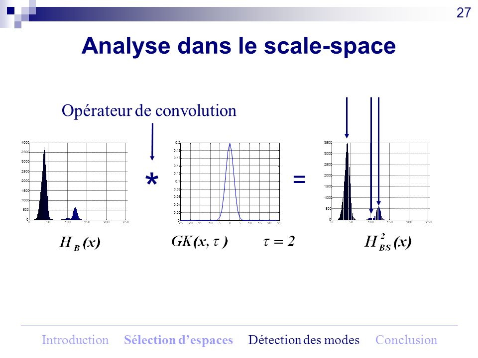 Analyse dans le scale-space 27 Opérateur de convolution * 050100150200250 0 500 1000 1500 2000 2500 3000 3500 4000 Introduction Sélection despaces Dét