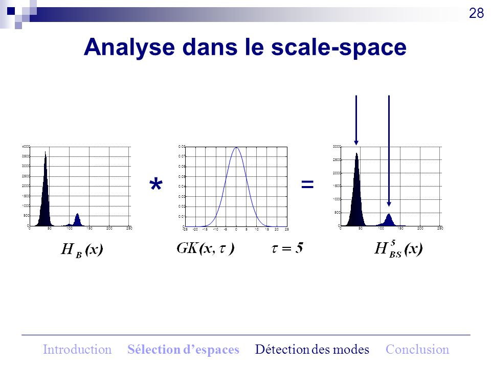 Analyse dans le scale-space 28 * = 050100150200250 0 500 1000 1500 2000 2500 3000 3500 4000 -25-20-15-10-50510152025 0 0.01 0.02 0.03 0.04 0.05 0.06 0