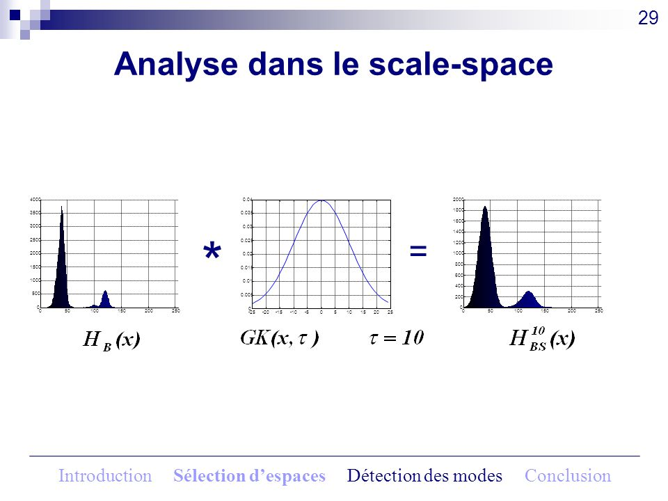 Analyse dans le scale-space 29 * = 050100150200250 0 500 1000 1500 2000 2500 3000 3500 4000 -25-20-15-10-50510152025 0 0.005 0.01 0.015 0.02 0.025 0.0