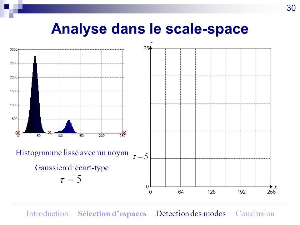 Analyse dans le scale-space 30 Histogramme lissé avec un noyau Gaussien décart-type 064128192256 x0 25 050100150200250 0 500 1000 1500 2000 2500 3000