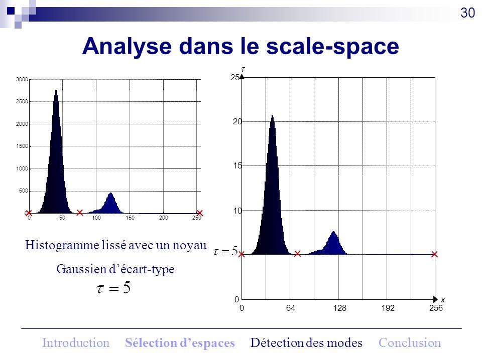 Analyse dans le scale-space 30 Histogramme lissé avec un noyau Gaussien décart-type 064128192256 x0 5 10 15 20 25 050100150200250 0 500 1000 1500 2000