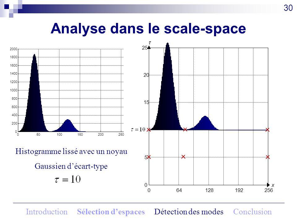 Analyse dans le scale-space 30 Histogramme lissé avec un noyau Gaussien décart-type 064128192256 x0 5 15 20 25 050100150200250 0 200 400 600 800 1000