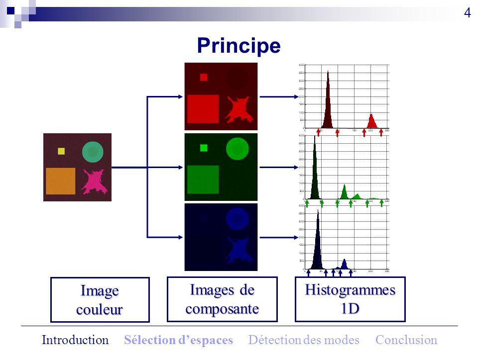 Méthode de sélection automatique Image originale 23 Espace sélectionné à litération 4 : (X,Y,Z) Classe extraite Image segmentée en fausses couleurs Introduction Sélection despaces Détection des modes Conclusion